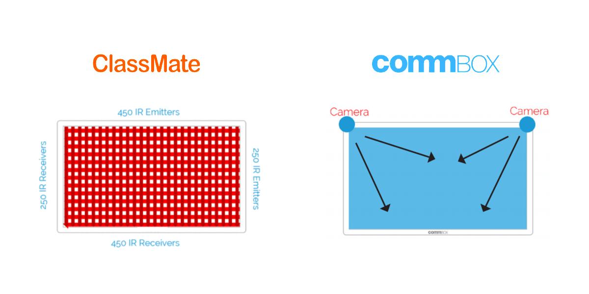 CommBox ClassMate Comparison
